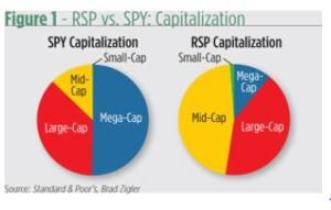 SP vs RSP
