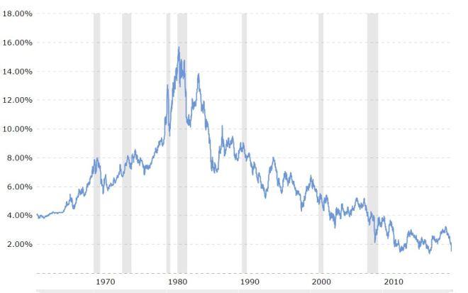 10 Year Yeild Chart.JPG